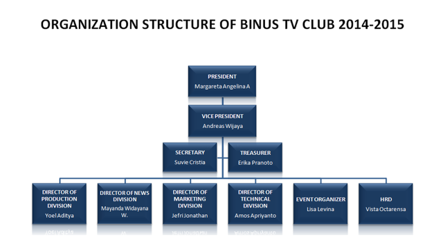 STRUKTUR BAGAN BINUS TV CLUB BATCH 10